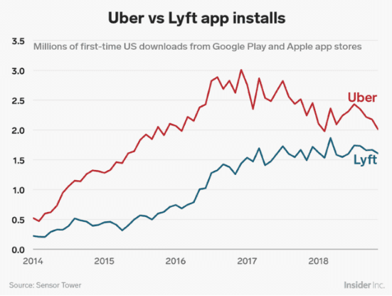 download app uber vs lyft statistics