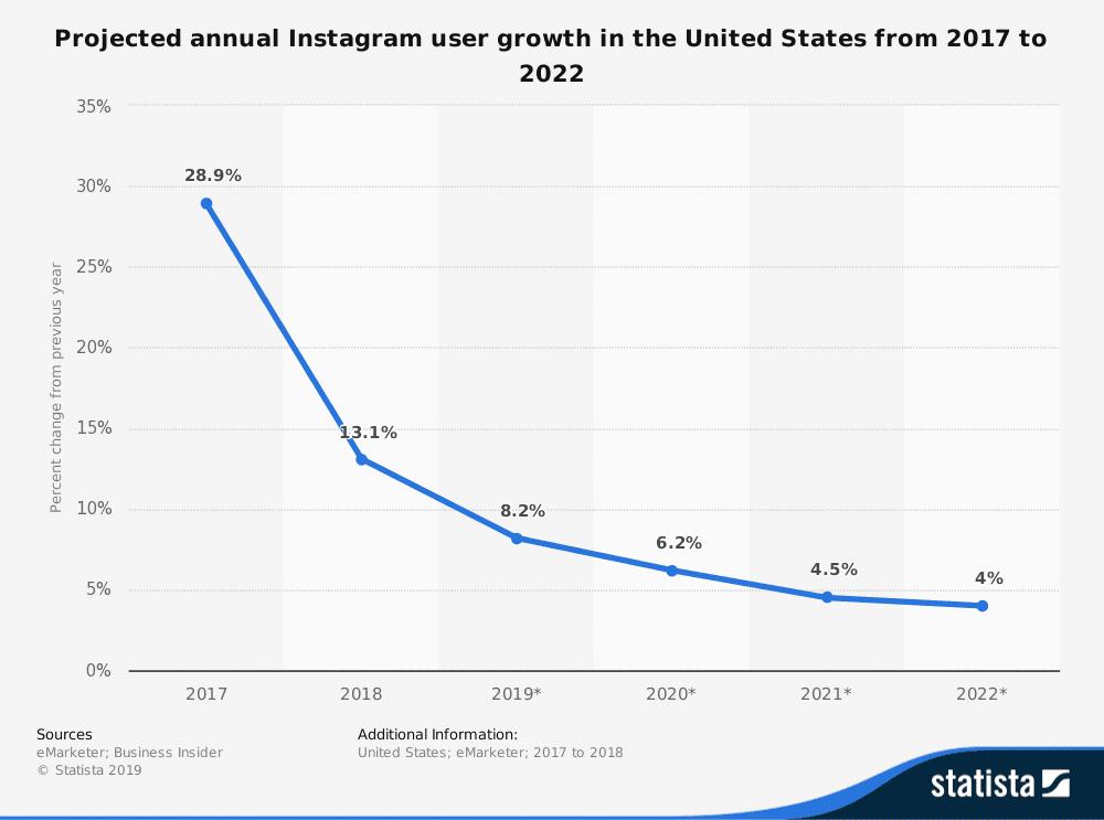 رشد اینستاگرام در سالهای آینده